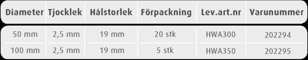 Hyperseal tätningsring numbers