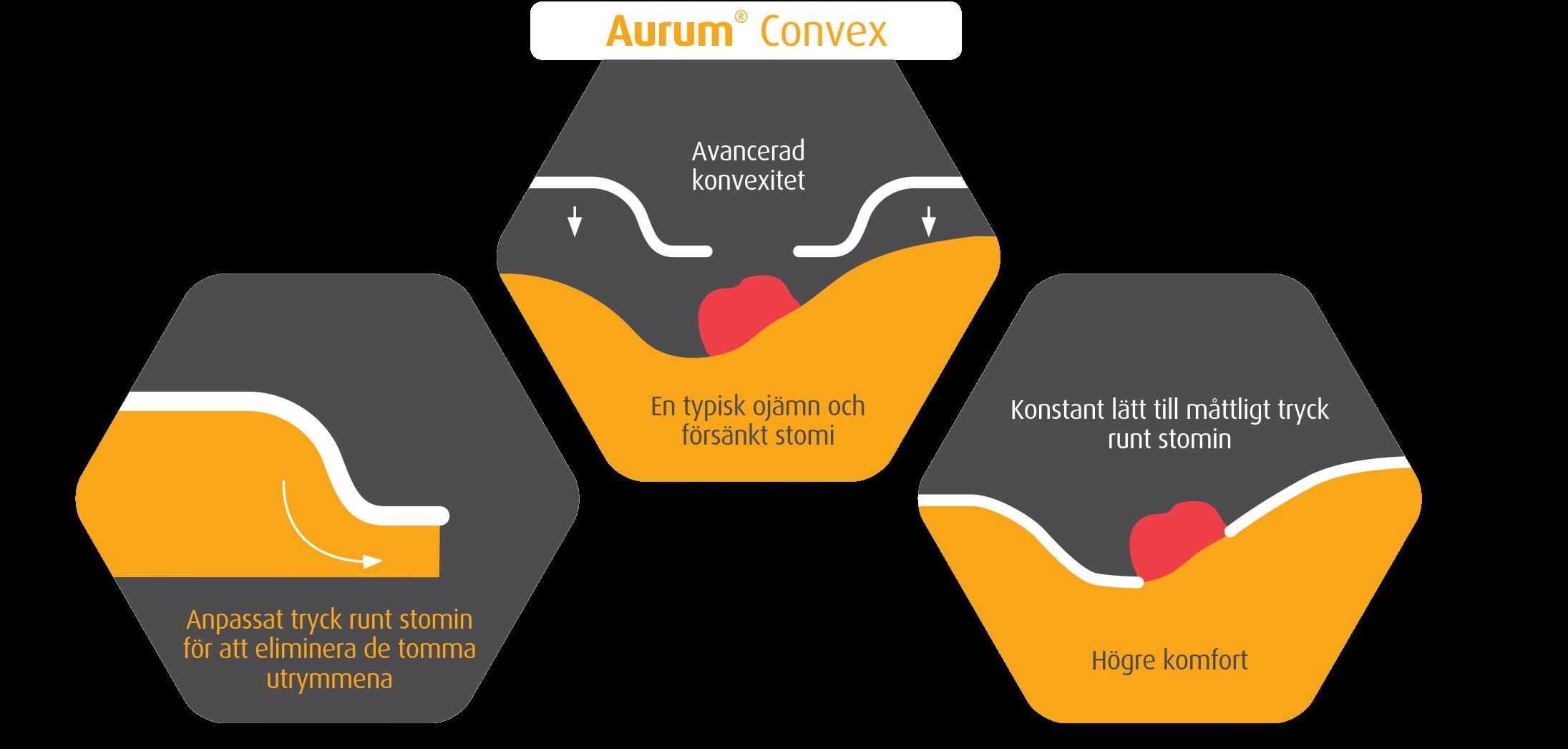 Aurum_Convex_sluten image pressure